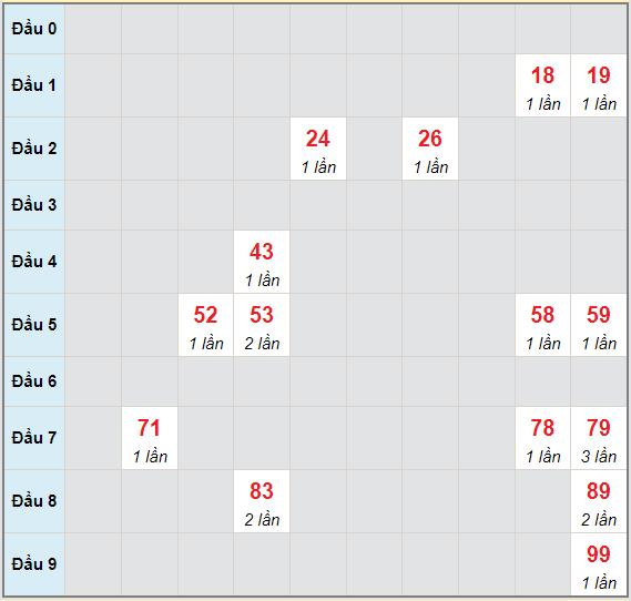 Bạch thủ rơi 3 ngày lô XSDL 27/6/2021