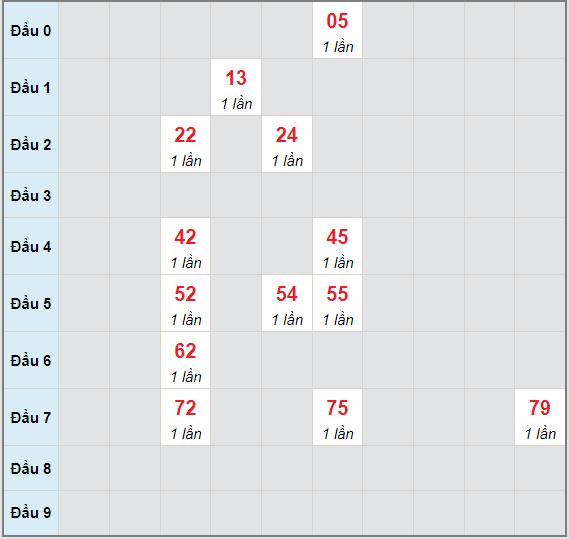 Bạch thủ rơi 3 ngày lô XSVT 29/6/2021