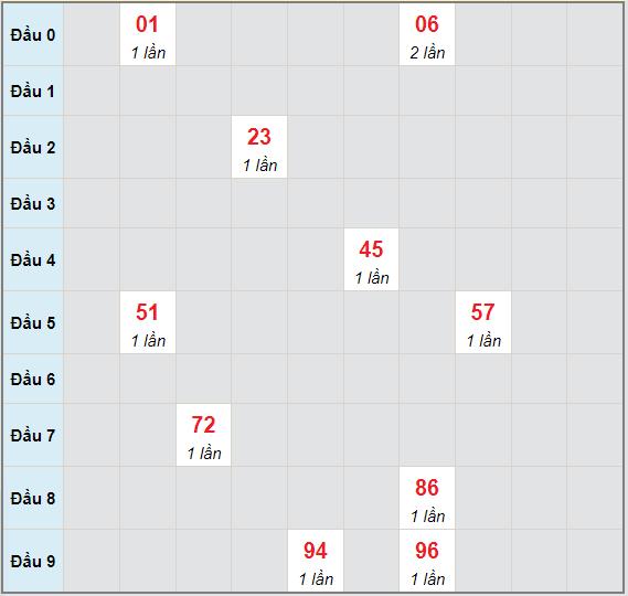 Bạch thủ rơi 3 ngày lô XSCT 30/6/2021
