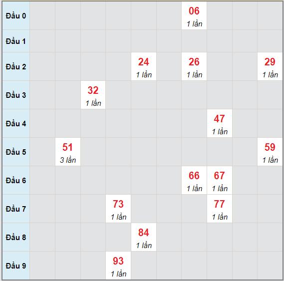 Bạch thủ rơi 3 ngày lô XSBTH 1/7/2021
