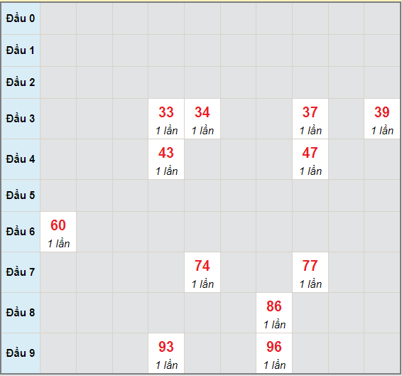 Bạch thủ rơi 3 ngày lô XSBD 2/7/2021