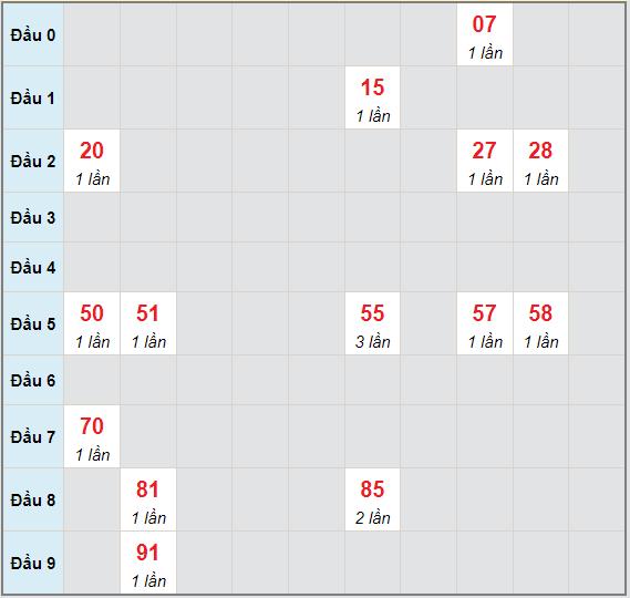 Bạch thủ rơi 3 ngày lô XSKG 1/8/2021