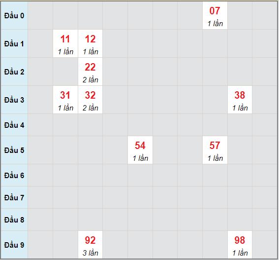 Bạch thủ rơi 3 ngày lô XSVT 6/7/2021
