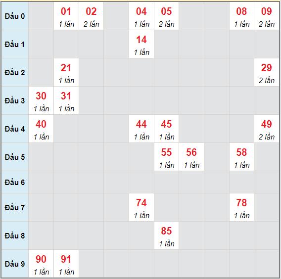 Bạch thủ rơi 3 ngày lô XSST 7/7/2021
