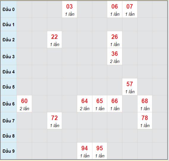 Bạch thủ rơi 3 ngày lô XSBTH 8/7/2021