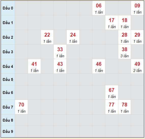 Bạch thủ rơi 3 ngày lô XSBD 13/8/2021