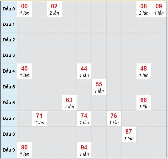 Bạch thủ rơi 3 ngày lô XSBL 10/11/2020