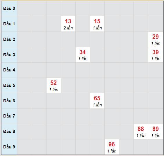 Bạch thủ rơi 3 ngày lô XSKH 11/11/2020