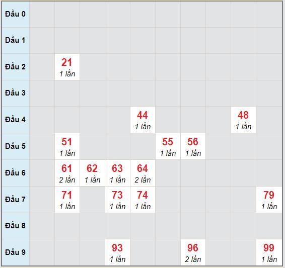 Bạch thủ rơi 3 ngày lô XSAG 12/11/2020