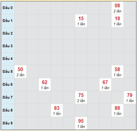 Bạch thủ rơi 3 ngày lô XSBL 17/11/2020