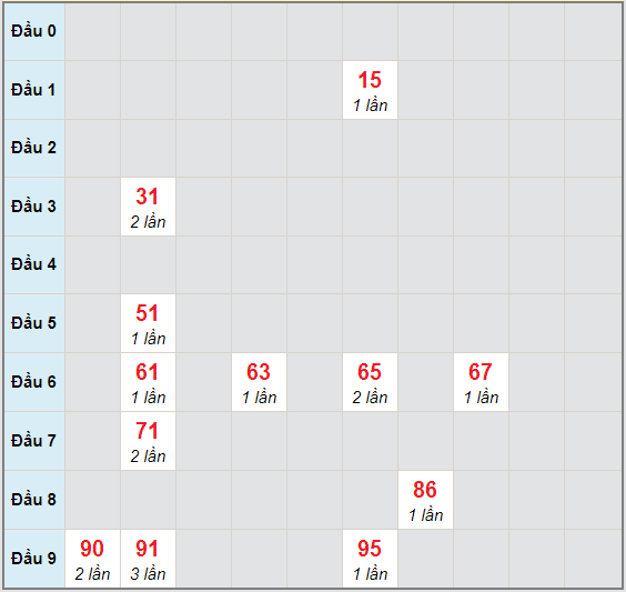 Bạch thủ rơi 3 ngày lô XSDN 18/11/2020