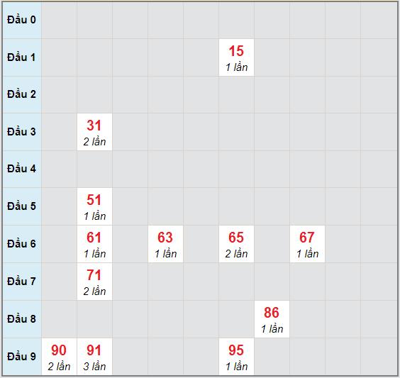Bạch thủ rơi 3 ngày lô XSST 18/11/2020