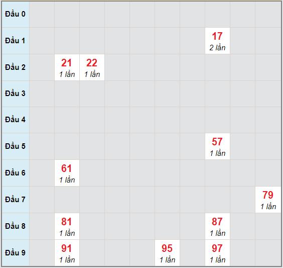 Bạch thủ rơi 3 ngày lô XSBTH 19/11/2020