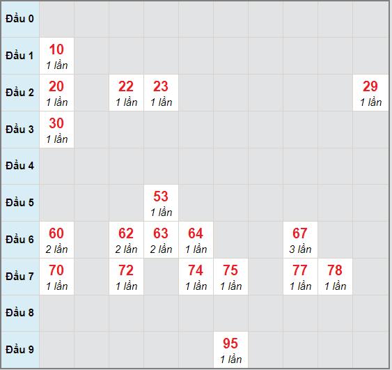 Bạch thủ rơi 3 ngày lô XSTV 20/11/2020