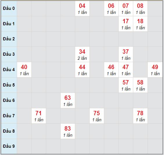 Bạch thủ rơi 3 ngày lô XSVT 24/11/2020