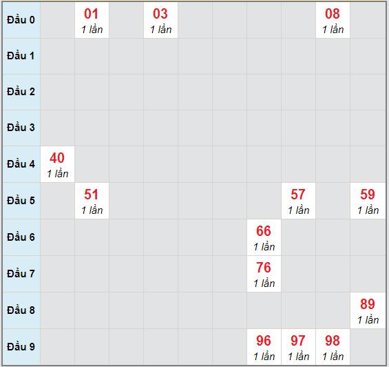 Bạch thủ rơi 3 ngày lô XSBD 27/11/2020