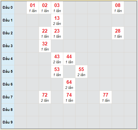 Bạch thủ rơi 3 ngày lô XSHG 28/11/2020