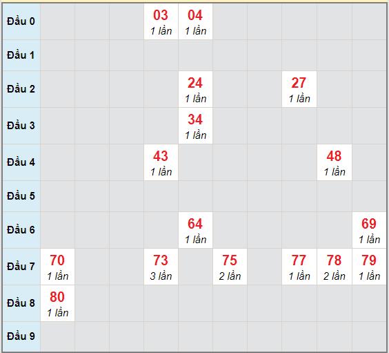 Bạch thủ rơi 3 ngày lô XSTV 4/12/2020