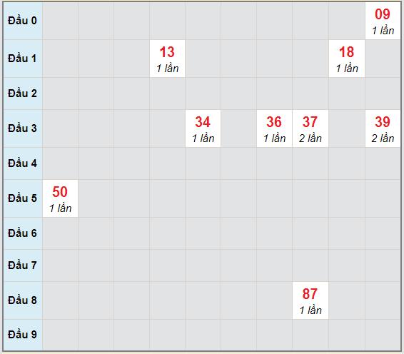 Bạch thủ rơi 3 ngày lô XSBP 5/12/2020
