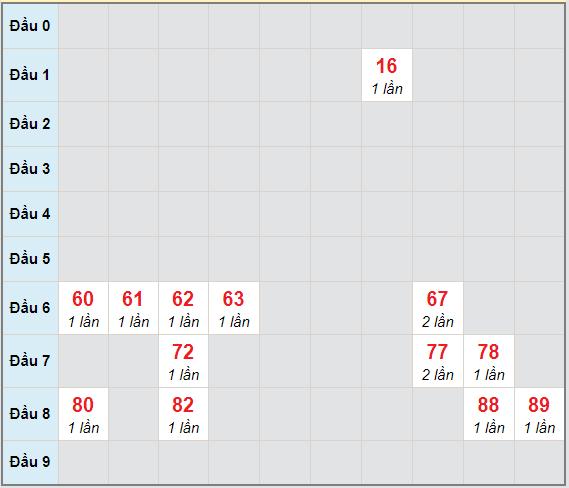 Bạch thủ rơi 3 ngày lô XSBTH 17/12/2020