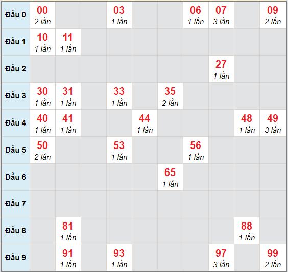 Bạch thủ rơi 3 ngày lô XSHG 24/10/2020