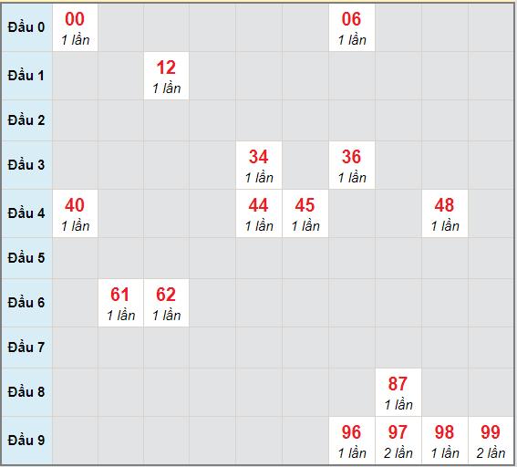 Bạch thủ rơi 3 ngày lô XSCM 21/12/2020