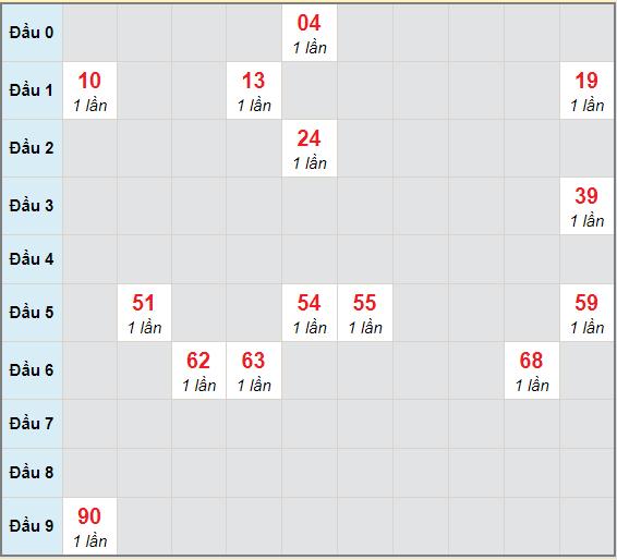 Bạch thủ rơi 3 ngày lô XSBL 22/12/2020