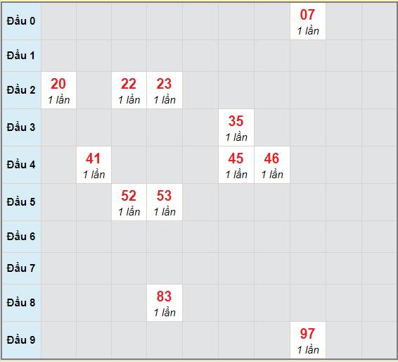 Bạch thủ rơi 3 ngày lô XSTV 1/1/2021