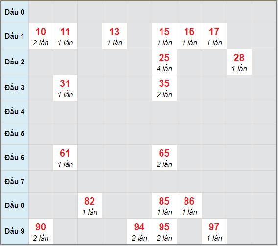 Bạch thủ rơi 3 ngày lô XSVL 1/1/2021