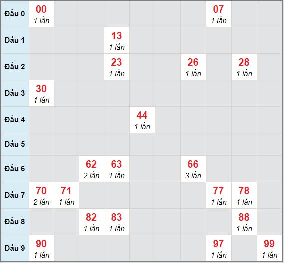 Bạch thủ rơi 3 ngày lô XSAG 31/12/2020