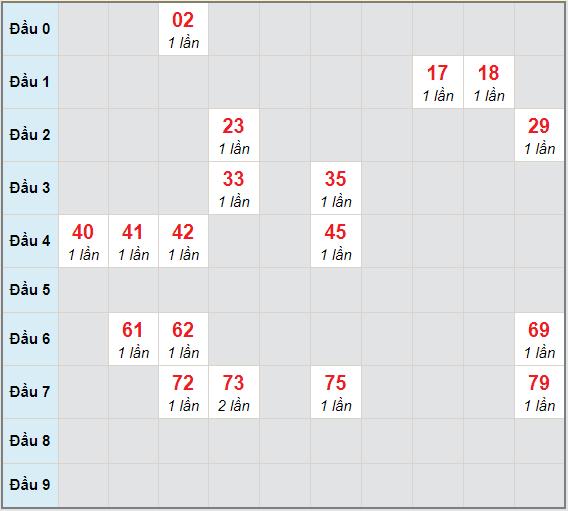 Bạch thủ rơi 3 ngày lô XSDL 3/1/2021