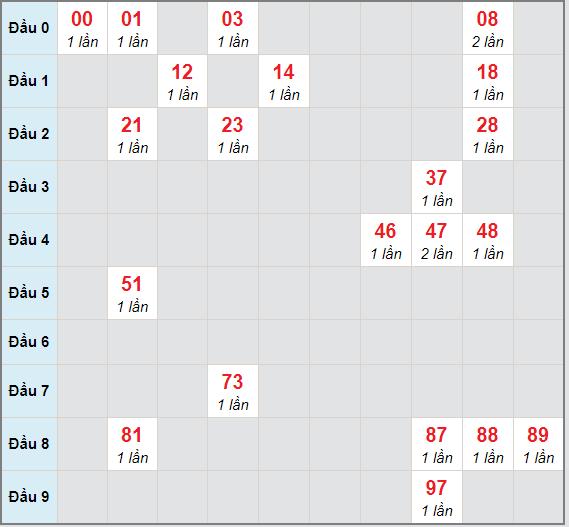 Bạch thủ rơi 3 ngày lô XSBTH 7/1/2021