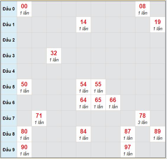 Bạch thủ rơi 3 ngày lô XSBD 30/10/2020