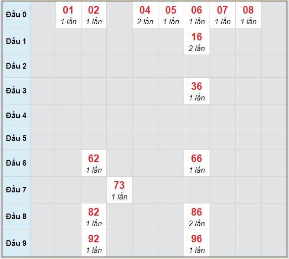 Bạch thủ rơi 3 ngày lô XSBD 15/1/2021