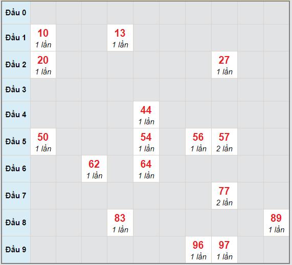 Bạch thủ rơi 3 ngày lô XSDT 1/2/2021