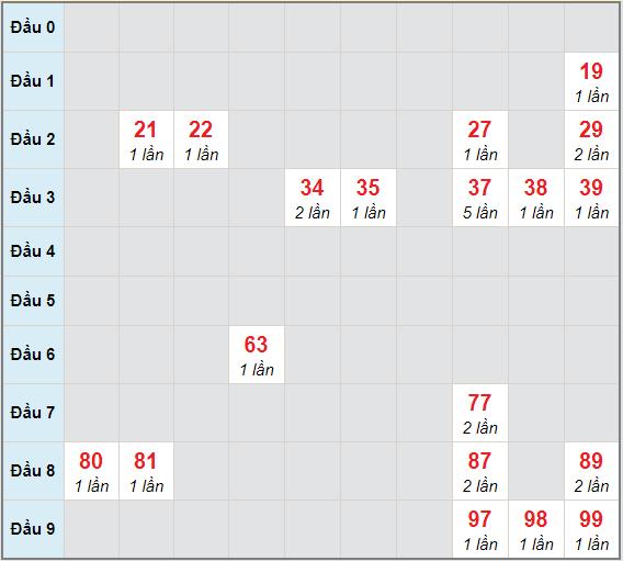 Bạch thủ rơi 3 ngày lô XSVT 19/1/2021