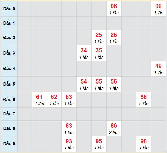 Bạch thủ rơi 3 ngày lô XSBP 30/1/2021