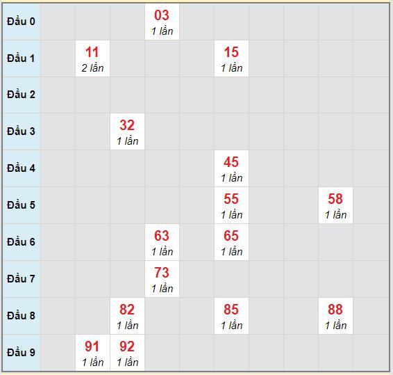 Bạch thủ rơi 3 ngày lô XSHG 31/10/2020