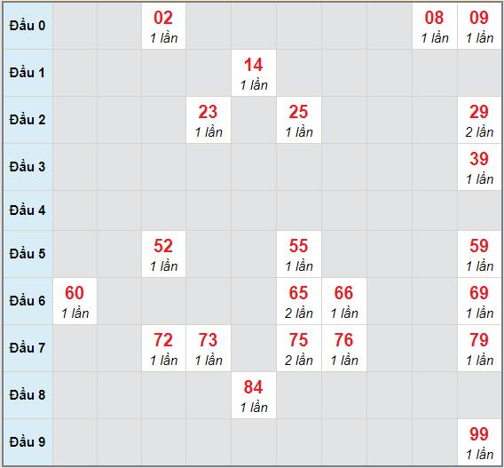 Bạch thủ rơi 3 ngày lô XSAG 4/2/2021