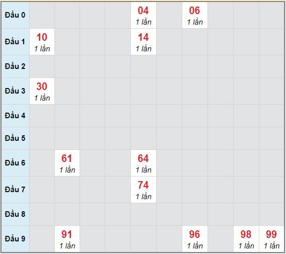 Bạch thủ rơi 3 ngày lô XSBD 5/2/2021