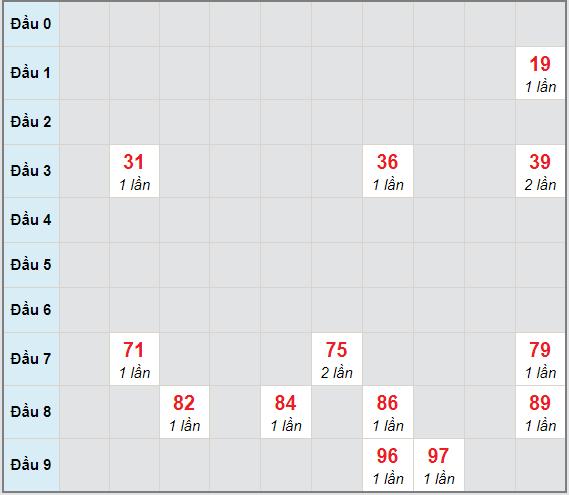 Bạch thủ rơi 3 ngày lô XSST 17/2/2021