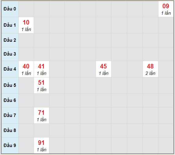 Bạch thủ rơi 3 ngày lô XSBP 20/2/2021
