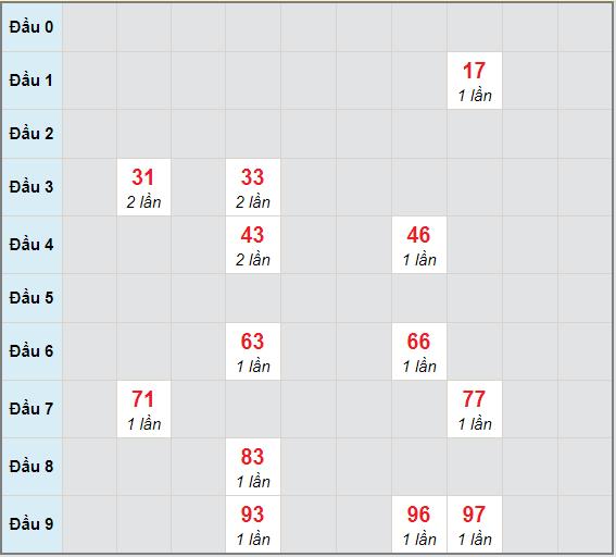 Bạch thủ rơi 3 ngày lô XSVT 23/2/2021