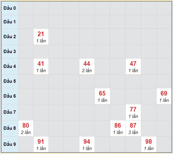 Bạch thủ rơi 3 ngày lô XSST 24/2/2021
