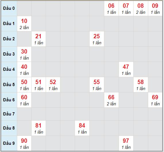 Bạch thủ rơi 3 ngày lô XSAG 25/2/2021