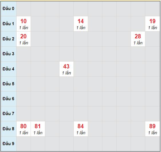 Bạch thủ rơi 3 ngày lô XSKG 1/11/2020