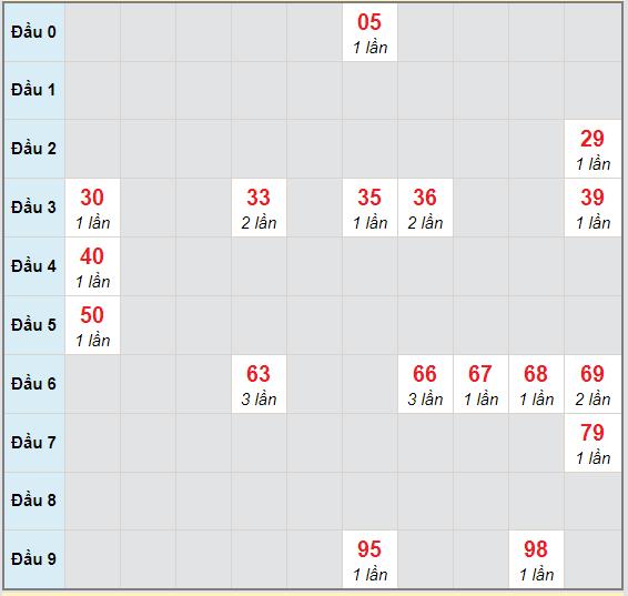Bạch thủ rơi 3 ngày lô XSVT 3/11/2020