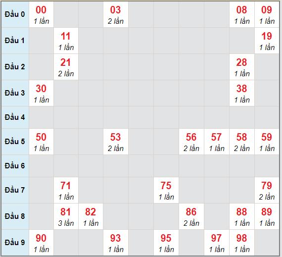 Bạch thủ rơi 3 ngày lô XSDT 29/3/2021