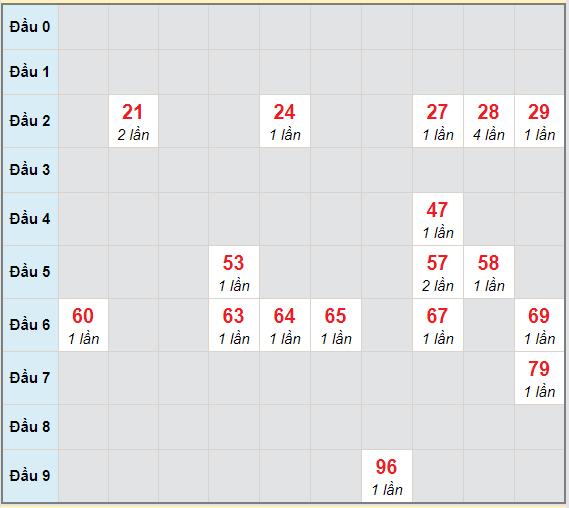 Bạch thủ rơi 3 ngày lô XSBP 20/3/2021