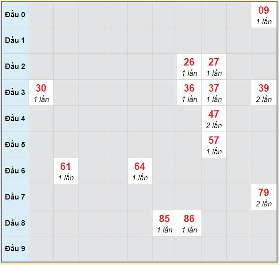Bạch thủ rơi 3 ngày lô XSBT 20/10/2020